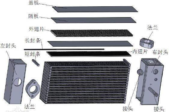 板翅式换热器结构.png