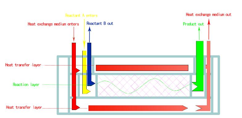 ما هي مزايا خدمة اختيار مفاعل HZSS؟