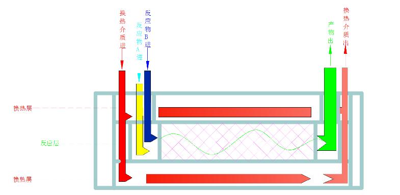 选择沈氏微反应器的服务优势有哪些?
