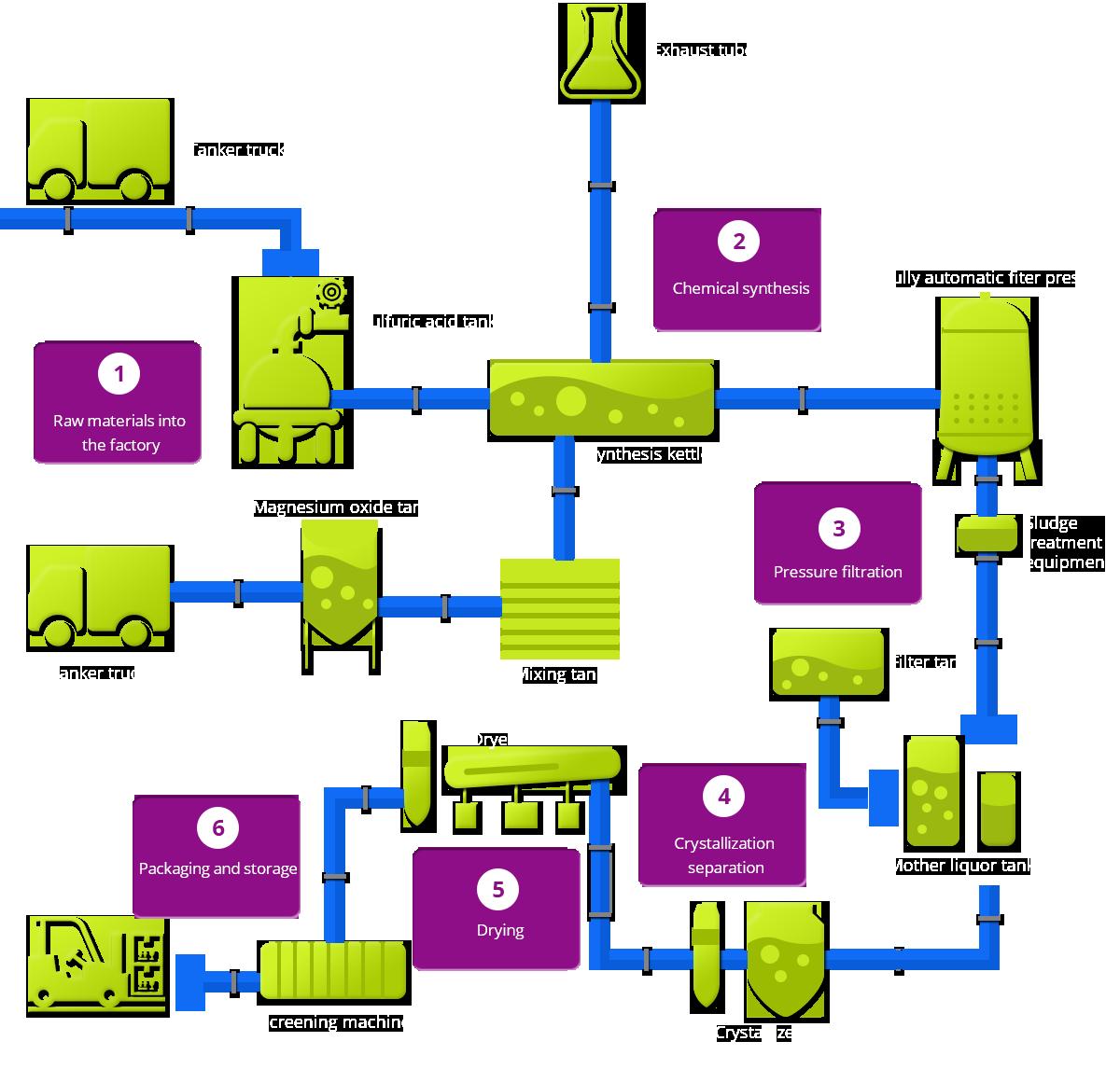Business Process Richin International Trade Dalian Co Ltd Flow Diagram Raw Material Production