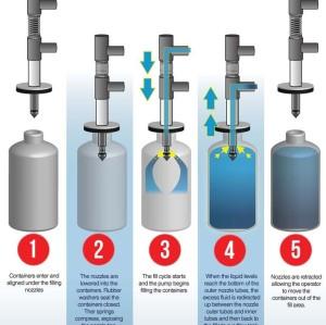 filling nozzles manufacturer/filling valve of bottling plant