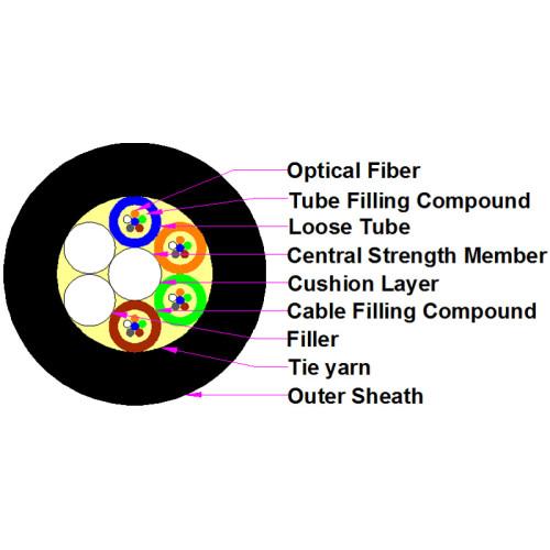 Cable sin blindaje SM trenzado de tubo de fuerza no metálica con aislamiento de cable suelto