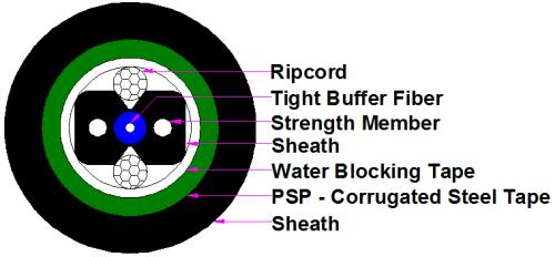 Cable de caída tipo arco para ducto (GJYXFJHS) 1Core