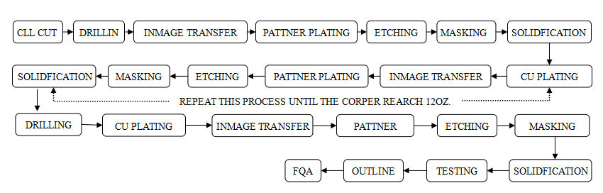 copper pcb production process