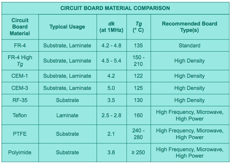 circuit board materila comparison