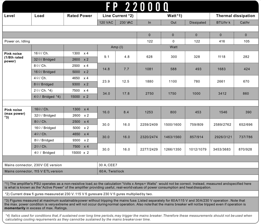 FP22000Q Power Amplifier spec