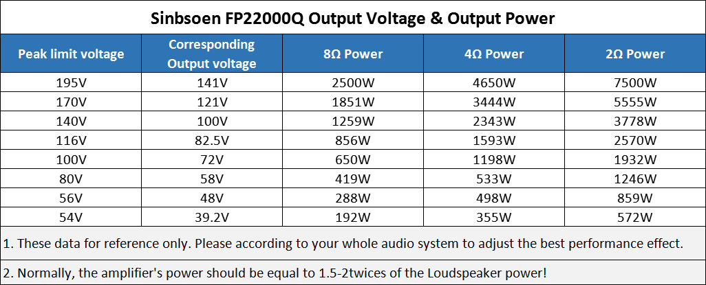 How to set the amplifier sensitivity and VPL