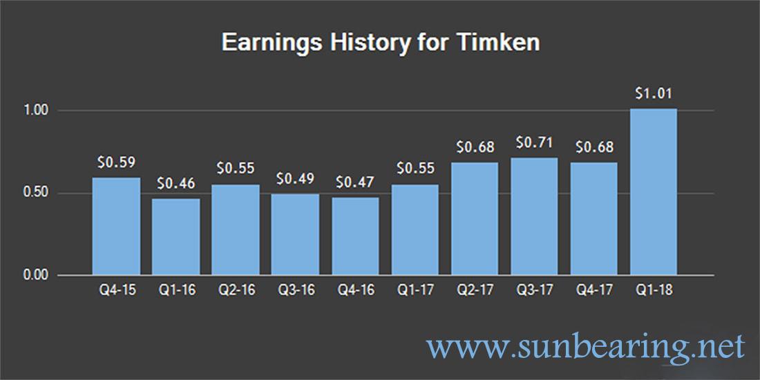 timken company