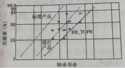 Fatigue test result about bearing life