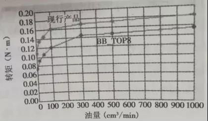 Relationship between dynamic friction torque and oil quantity
