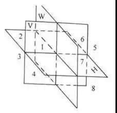 The third triangle projection