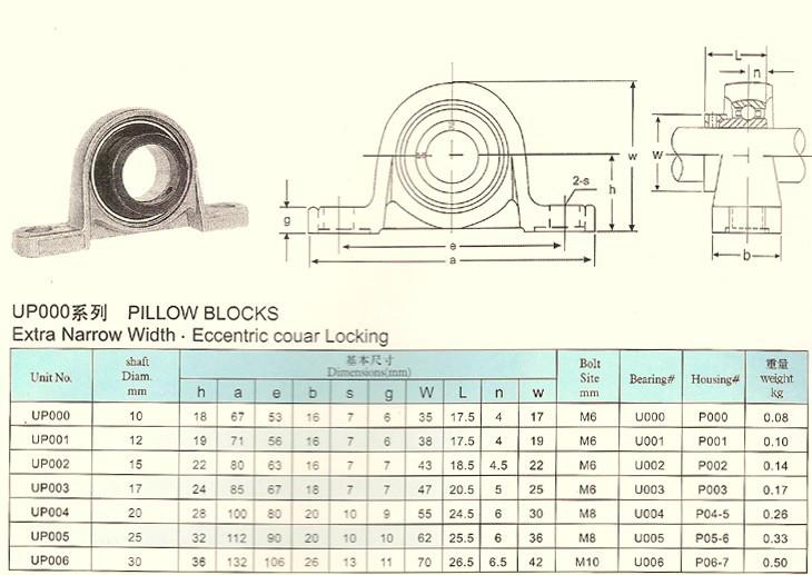 UCP000 series pillow block bearing