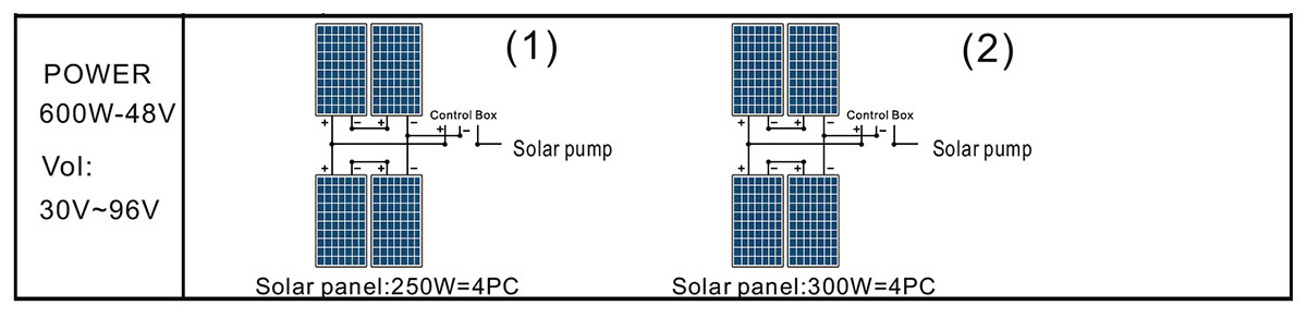 3DSC4-80-48-600 SOLAR PANEL