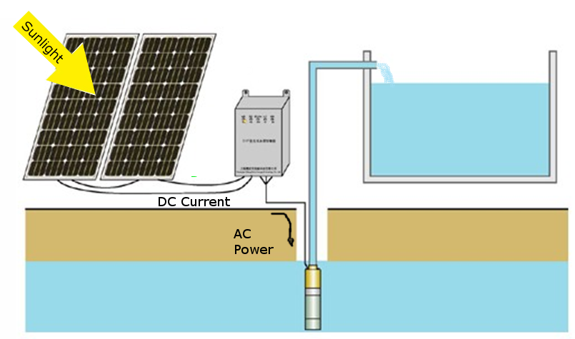 How does a solar submersible pump work?