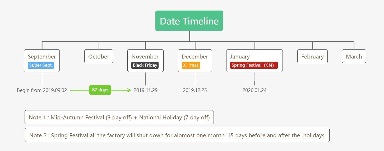 Datums-Timeline