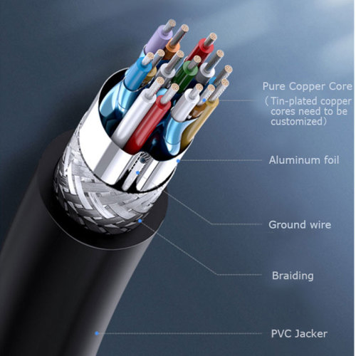 High Speed  HDMI Cable Supports 8K, Ultra HD, 3D, 2160p, 1080p, Ethernet and Audio Return