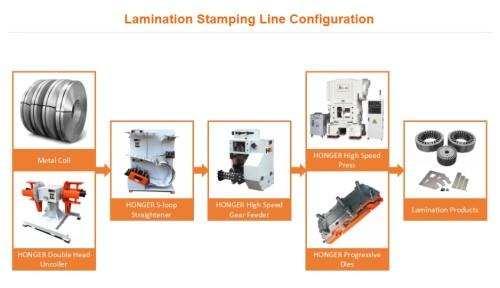 High Speed Lamination Stamping Line