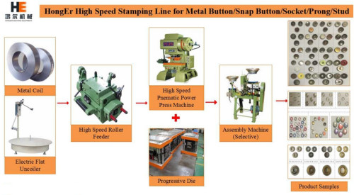 High Speed Metal Eyelet and Button Stamping Line