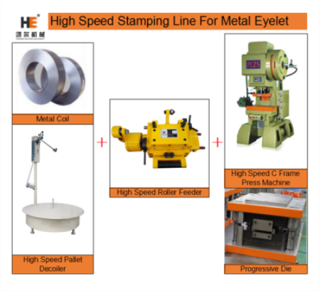 How To Build A Metal Stamping Production Line For Metal Eyelets