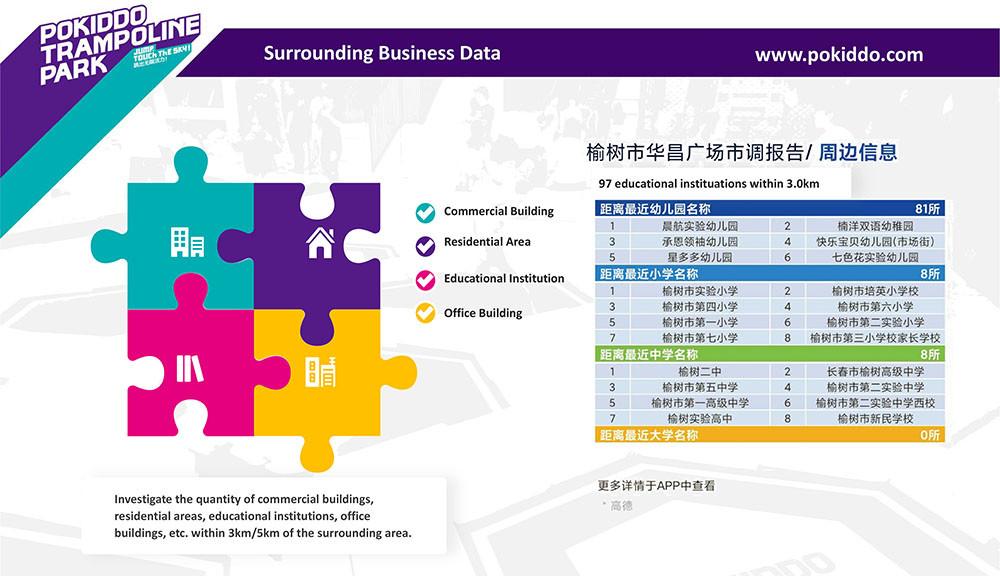 Franchise Trampoline Park business data