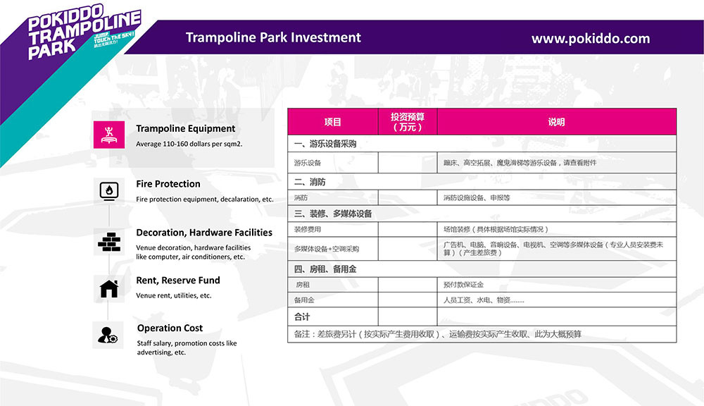 Franchise Trampoline Park investment cost
