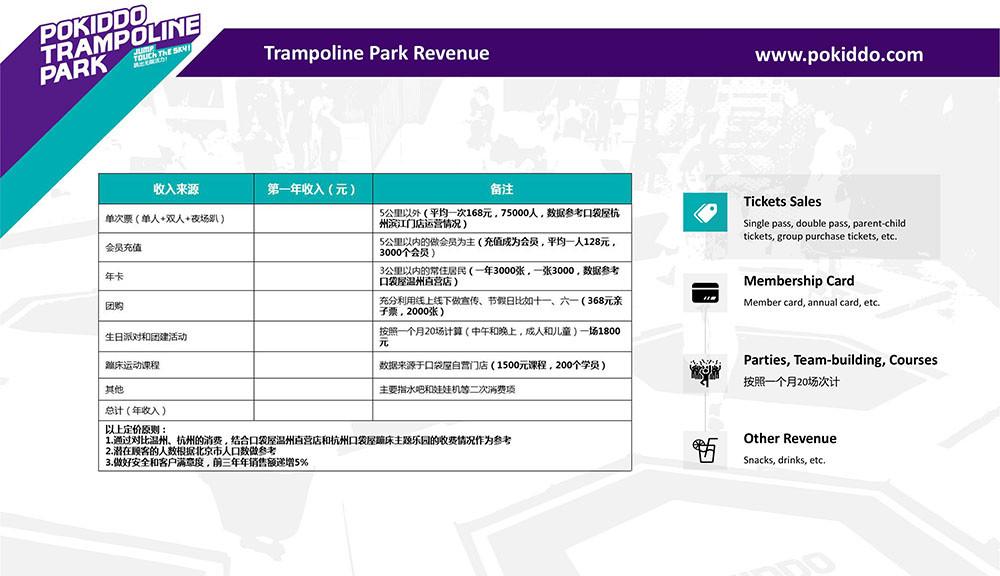 Franchise Trampoline Park revenue