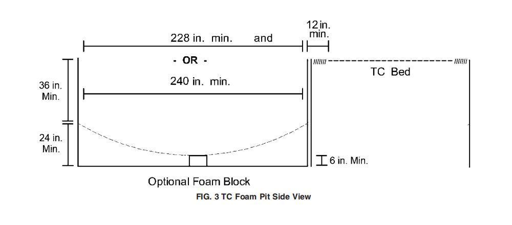 Trampoline Park Foam Pit Depth Requirement