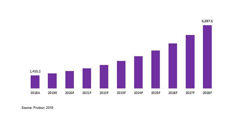 Trampoline Park Global Market Data
