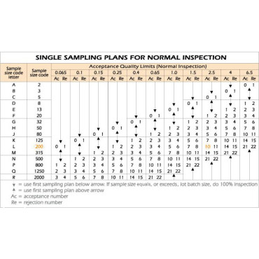 How to check for the AQL table