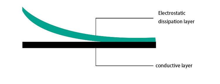 Praktisch zuverlässige Leistung esd Werkbankmatte Antistatische Gummiplatte Hierarchische Darstellung