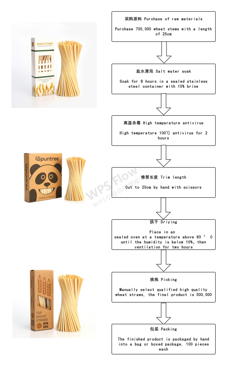 How is the wheat straw made?
