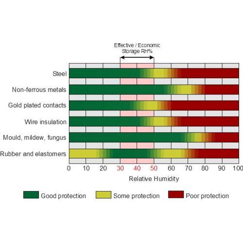 Значение контроля влажности в производстве, соответствующем GMP