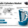How Hydraulic Cylinders Market is Creating High Revenue Opportunities?