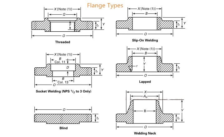 TYPES OF PIPE FLANGE