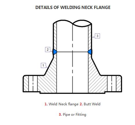 details of welding neck flange