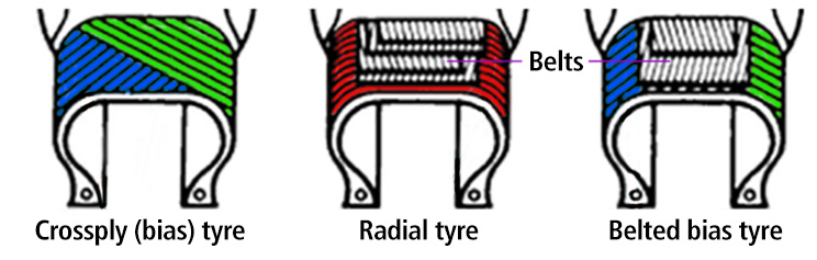 What is the difference between a crossply and radial tyre?