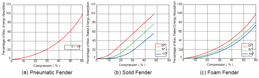 Energy Absorption of Pneumatic Fender