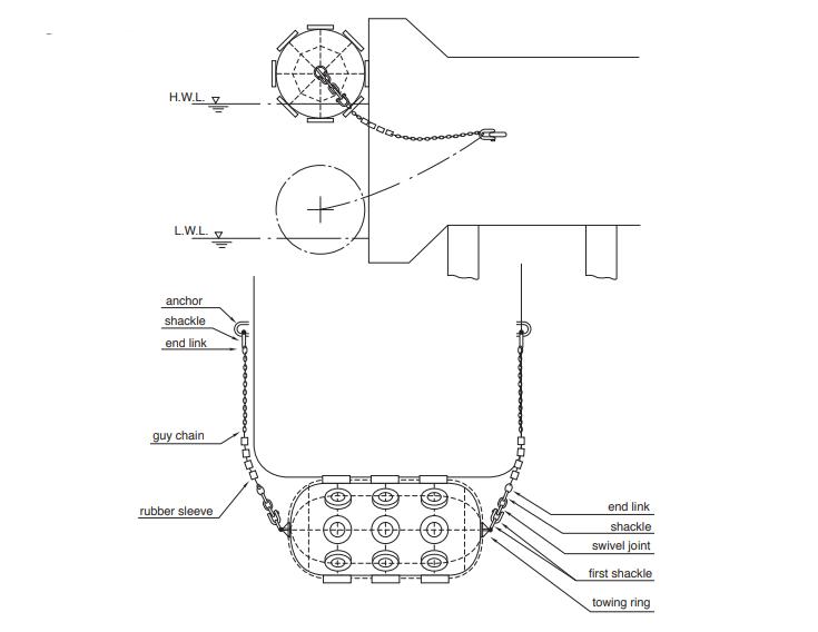 Fender Installation Methods