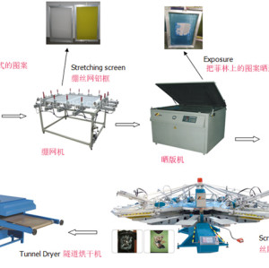 YH Series Automatic Screen Printing Machine