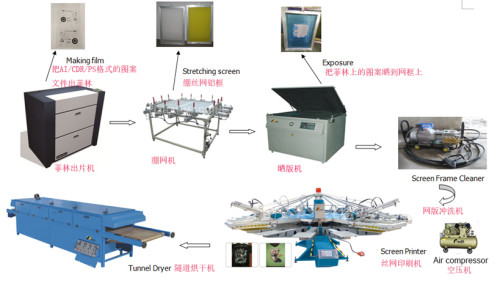 YH Series Automatic Textile Screen Printing Machine