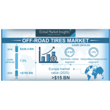 Global market Insights: Off-road tire market to be worth US$705bn by 2025, forecasts Global Market Insights