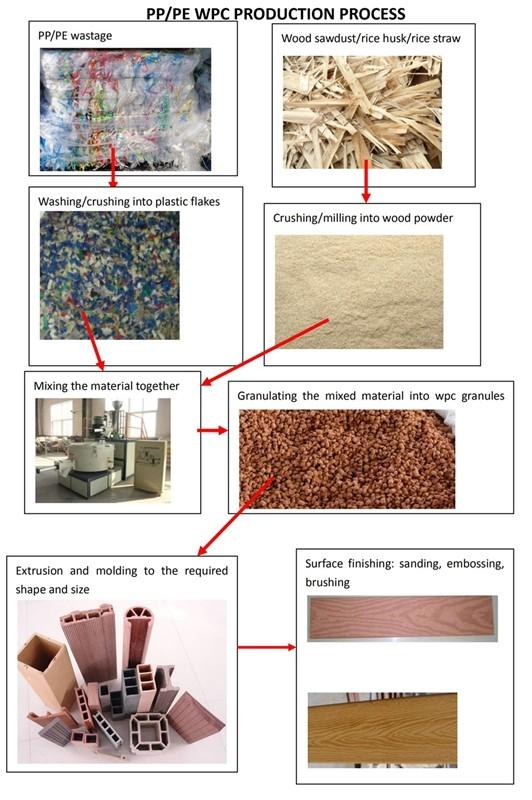 Machine de fabrication de clôture de WPC est pour faire la barrière de WPC par LE PP/PE recyclé et le bois de 70%