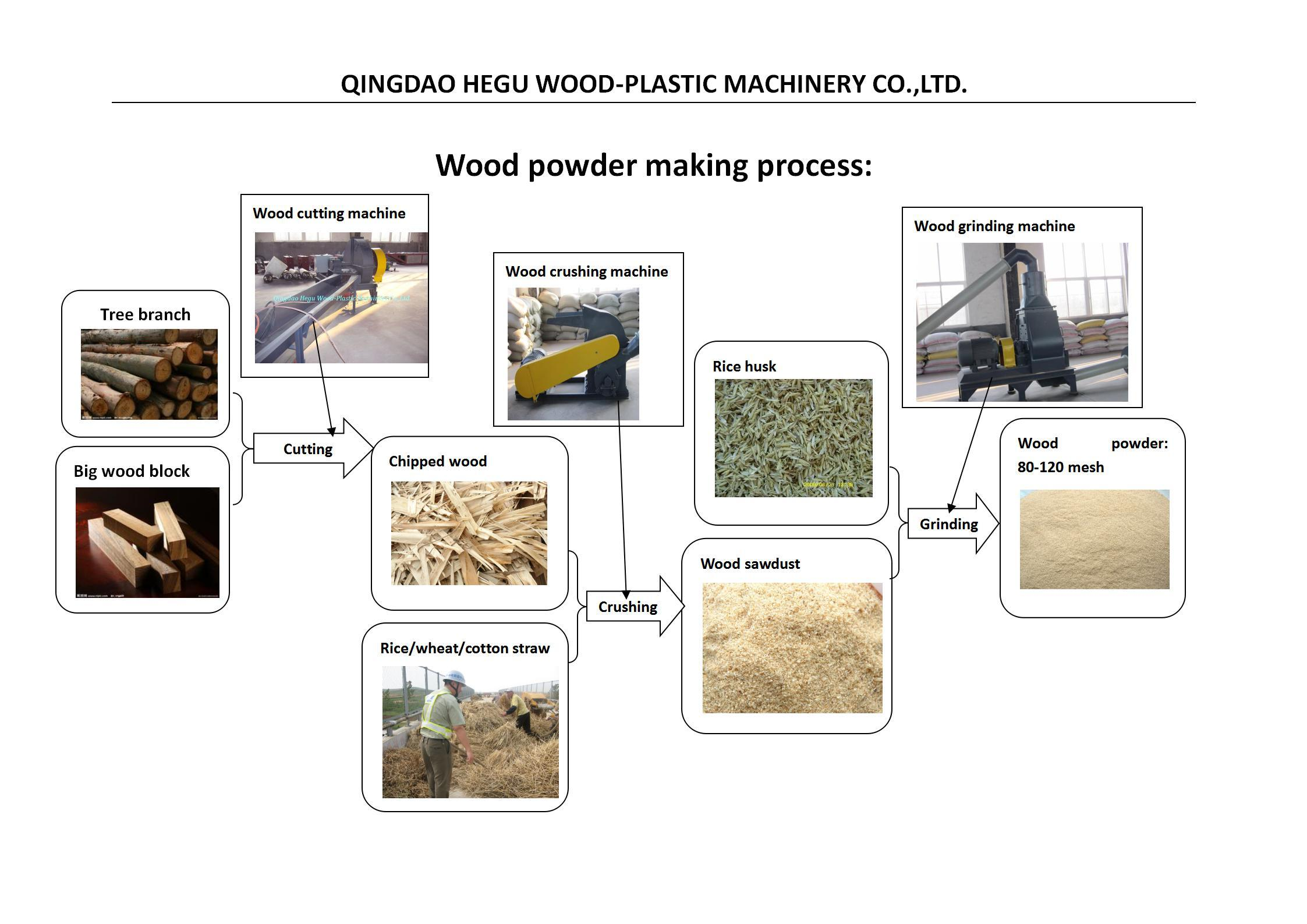 wood wastage recycling