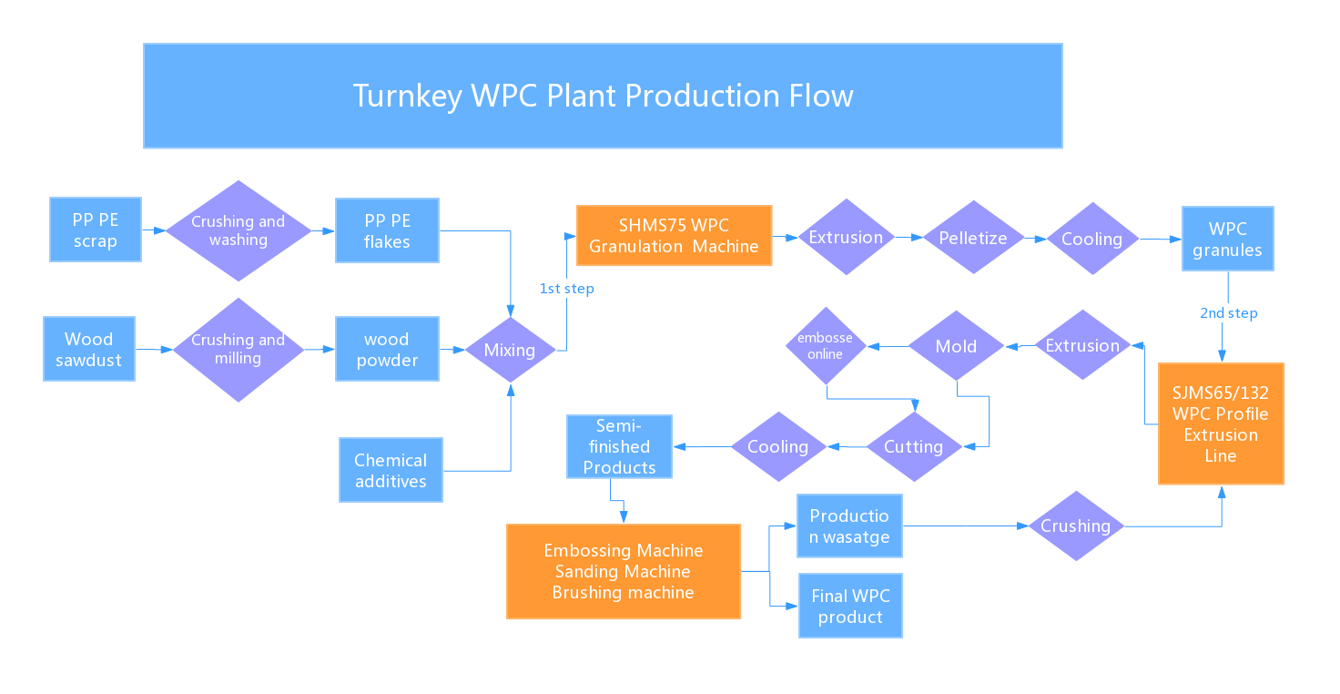 WPC production flow