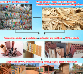 how to make wood plastic composite using plastic wastage and wood wastage WPC profile machine