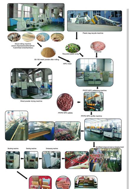 PE WPC production flow