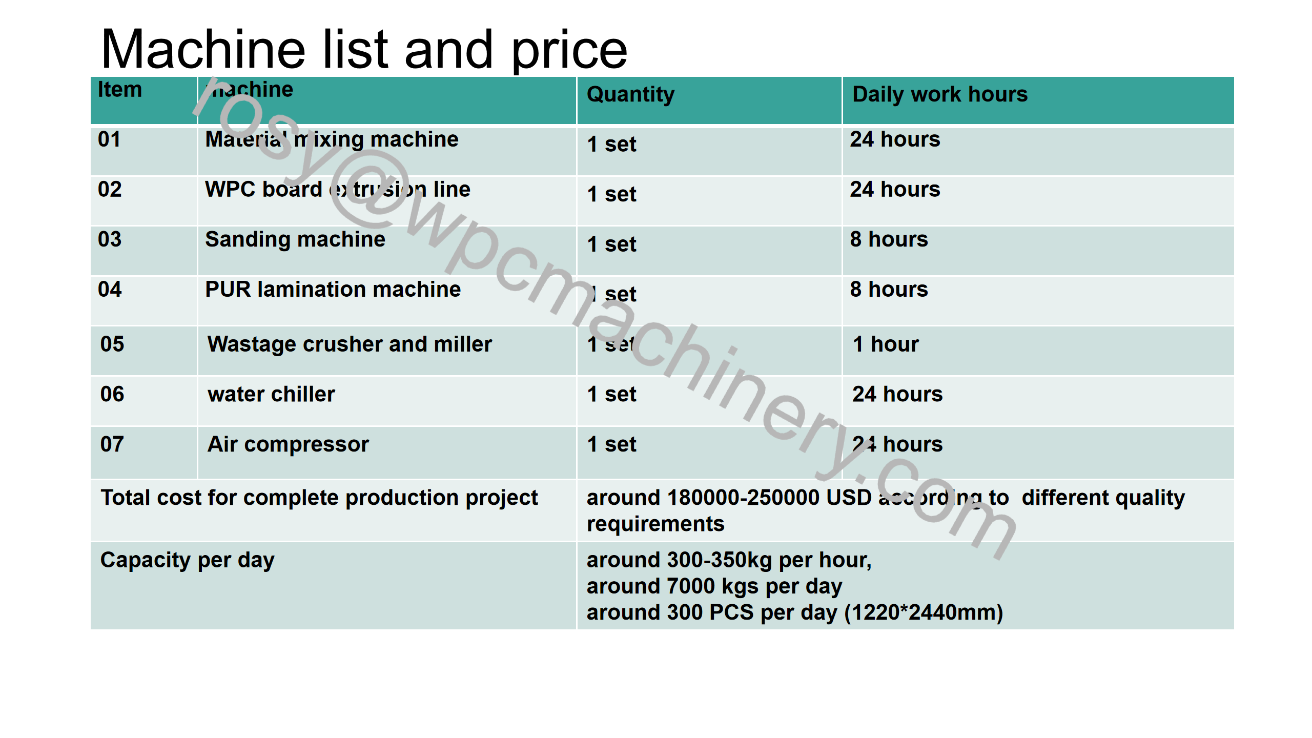 WPC board machine list and price