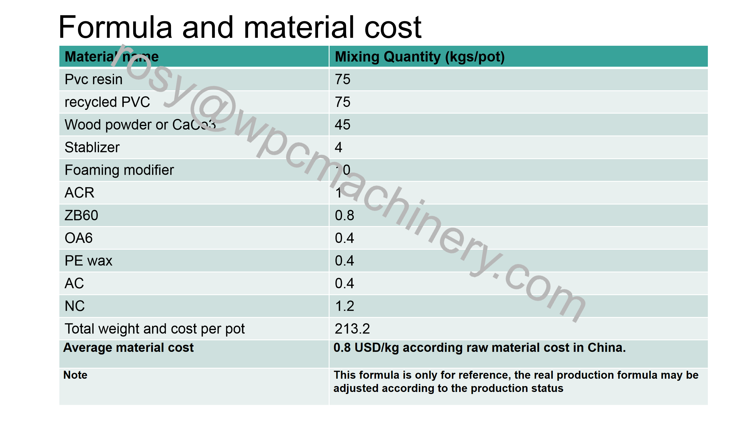 WPC board formula and material cost