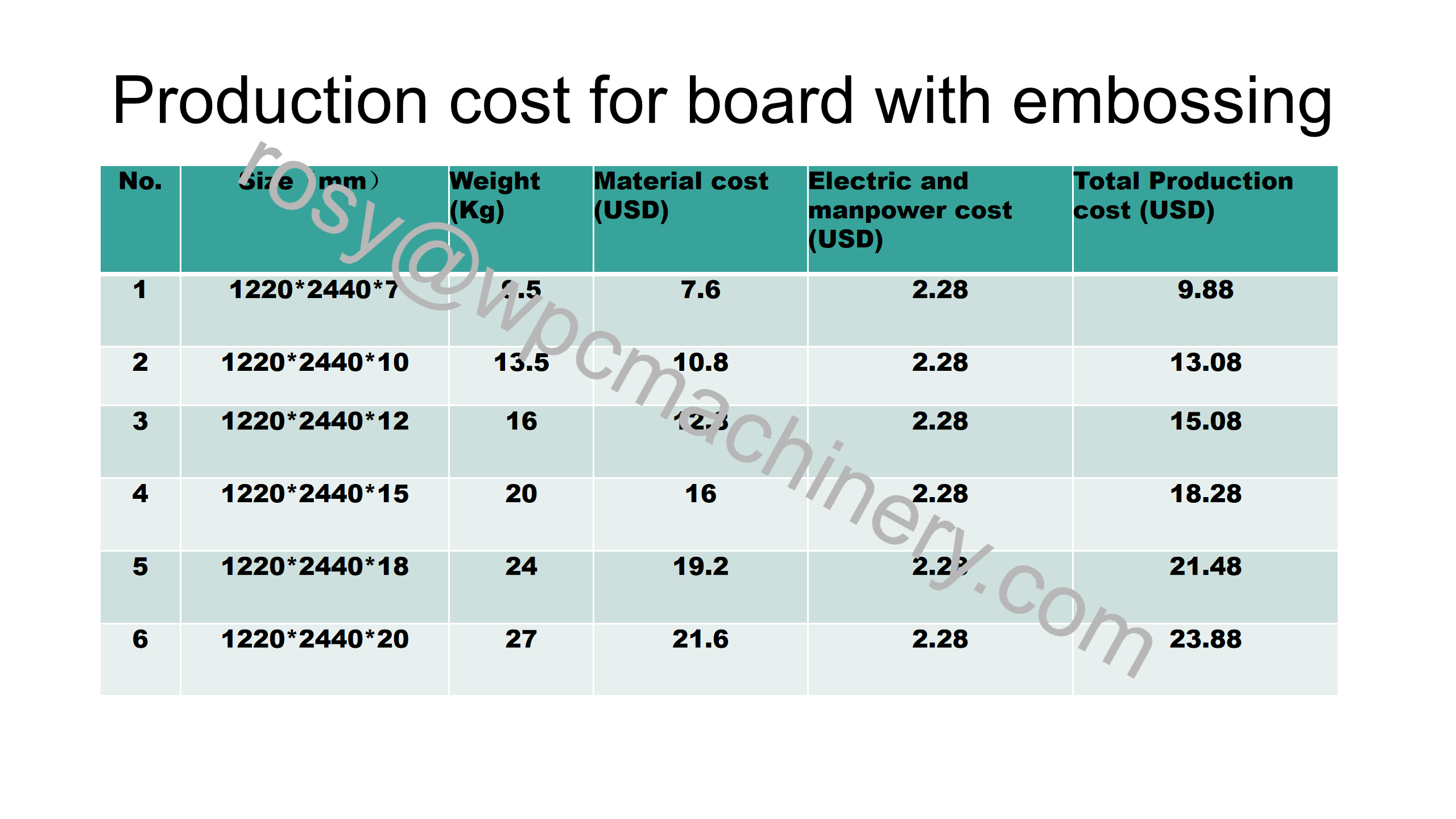 WPC board Production cost with embossing