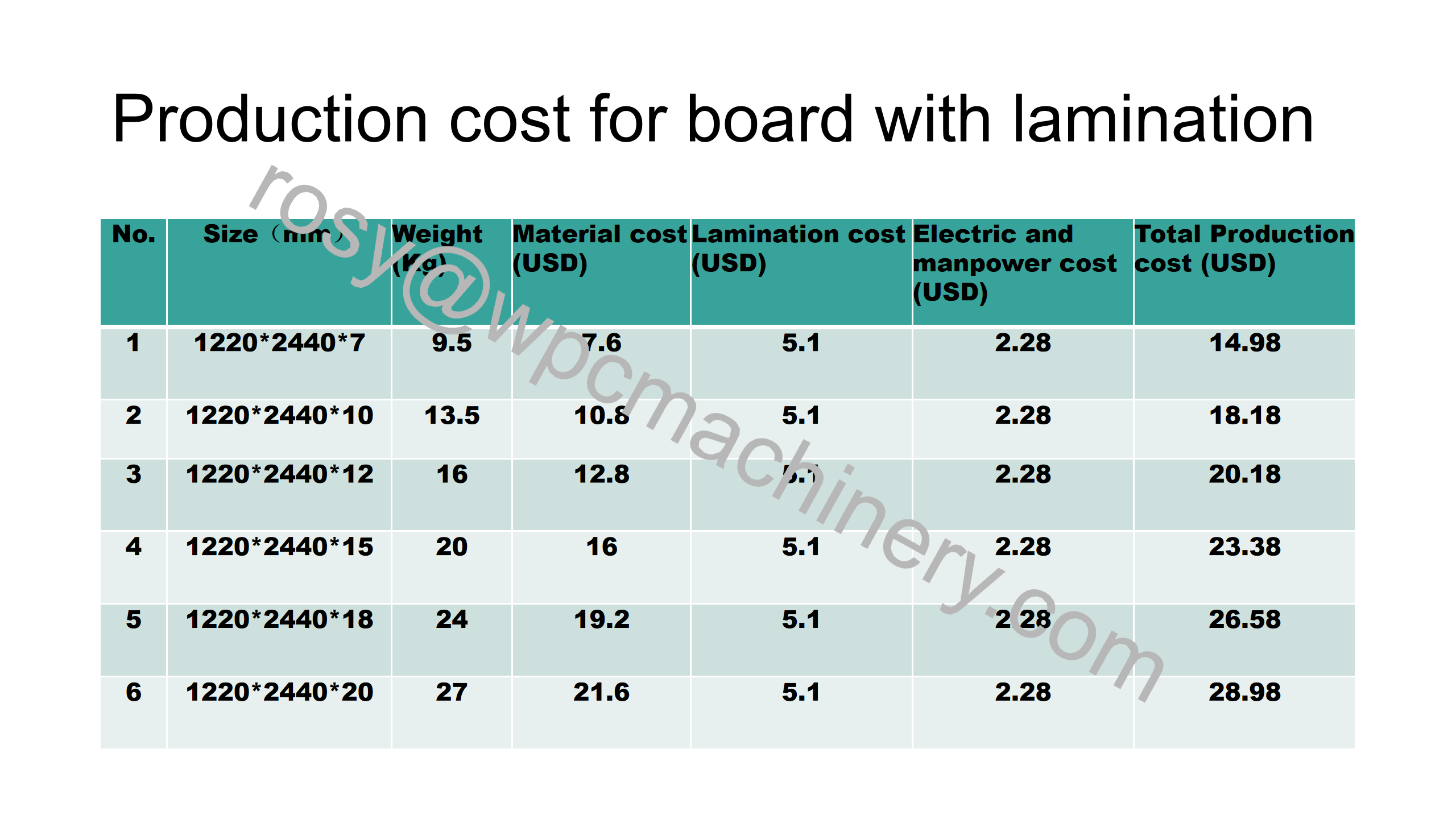 WPC board production cost with lamination